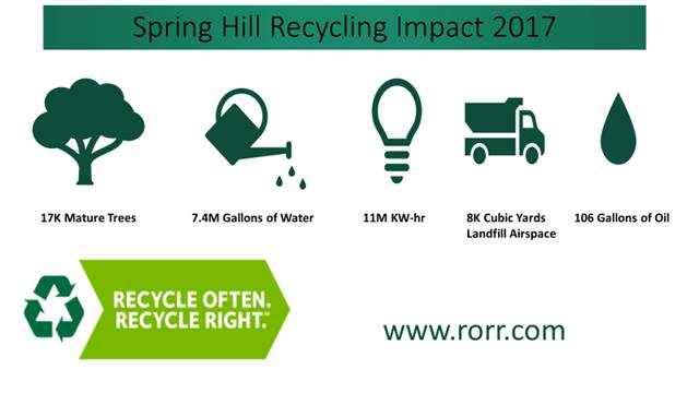 Recycling Impact 2017